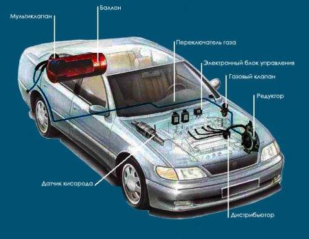 Большой архив справочников и книг по Газобаллонному оборудованию автомобилей