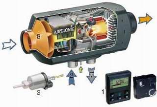 Eberspacher EDIT: диагностика блоков управления автомобильных подогревателей Eberspacher hydronic / airtronic