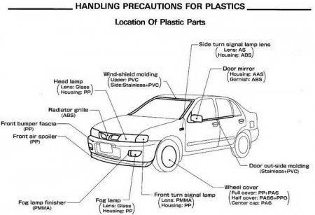 Кузовные работы автомобилей Nissan. Сборник руководств.