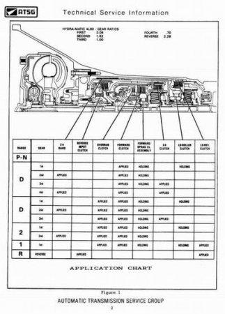 ATSG. Пособие по ремонту и обслуживанию АКПП 1980 - 2007 года выпуска.